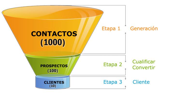 Embudo de ventas: 4 ventajas de su uso para la comunicación